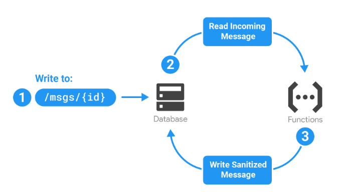 Sanitize database input