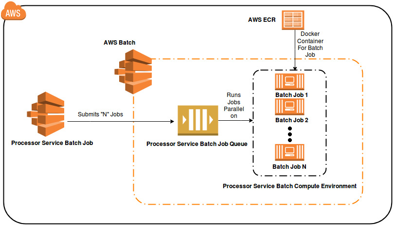 AWS Batch Jobs - Talentica