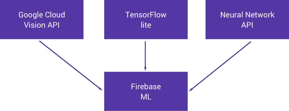 Text Recognition using Firebase ML Kit for Android - Talentica