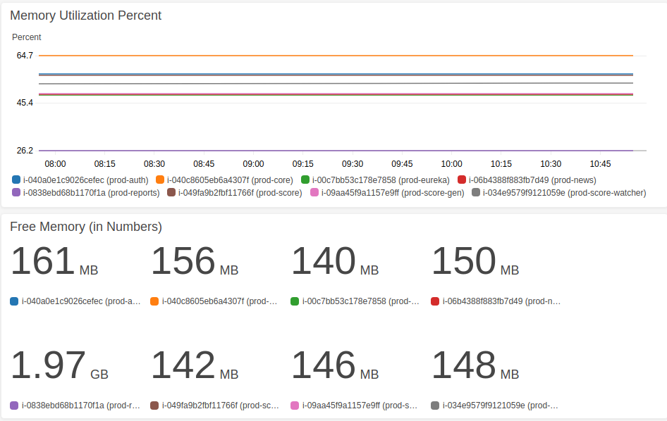 Using Custom Metrics for CloudWatch Monitoring - Talentica