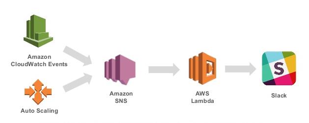 AWS ECS (Amazon Elastic Container Service ) - Talentica