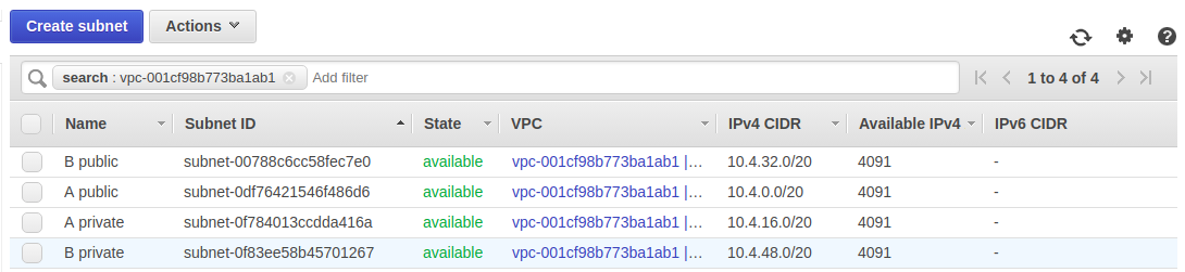 VPC Sharing Using AWS RAM (Resource Access Manager) - Talentica